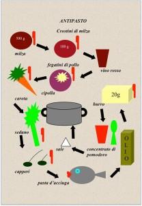 babazuf ricetta crostino